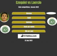 Ezequiel vs Laercio h2h player stats
