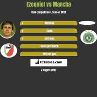 Ezequiel vs Mancha h2h player stats