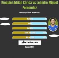 Ezequiel Adrian Cerica vs Leandro Miguel Fernandez h2h player stats
