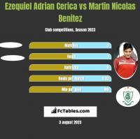 Ezequiel Adrian Cerica vs Martin Nicolas Benitez h2h player stats