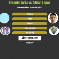 Ezequiel Avila vs Adrian Lopez h2h player stats