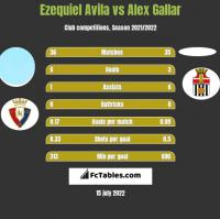 Ezequiel Avila vs Alex Gallar h2h player stats
