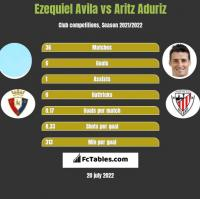 Ezequiel Avila vs Aritz Aduriz h2h player stats