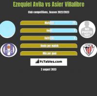 Ezequiel Avila vs Asier Villalibre h2h player stats