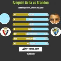 Ezequiel Avila vs Brandon h2h player stats