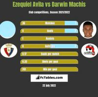 Ezequiel Avila vs Darwin Machis h2h player stats