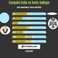 Ezequiel Avila vs Enric Gallego h2h player stats