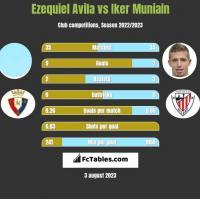 Ezequiel Avila vs Iker Muniain h2h player stats