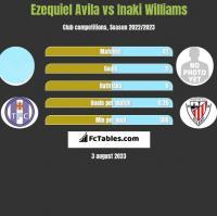 Ezequiel Avila vs Inaki Williams h2h player stats