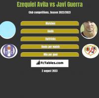 Ezequiel Avila vs Javi Guerra h2h player stats
