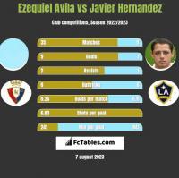 Ezequiel Avila vs Javier Hernandez h2h player stats