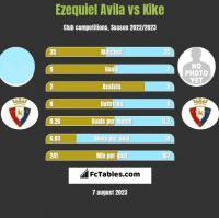 Ezequiel Avila vs Kike h2h player stats