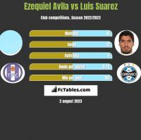 Ezequiel Avila vs Luis Suarez h2h player stats
