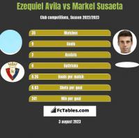Ezequiel Avila vs Markel Susaeta h2h player stats