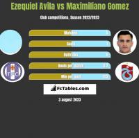 Ezequiel Avila vs Maximiliano Gomez h2h player stats