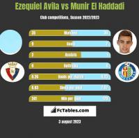 Ezequiel Avila vs Munir El Haddadi h2h player stats