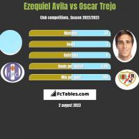Ezequiel Avila vs Oscar Trejo h2h player stats