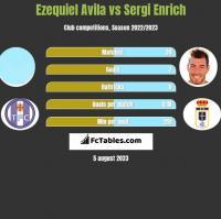 Ezequiel Avila vs Sergi Enrich h2h player stats