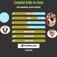 Ezequiel Avila vs Suso h2h player stats