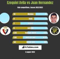 Ezequiel Avila vs Juan Hernandez h2h player stats