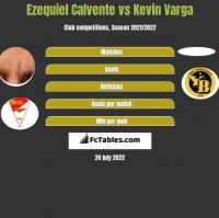 Ezequiel Calvente vs Kevin Varga h2h player stats