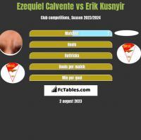 Ezequiel Calvente vs Erik Kusnyir h2h player stats