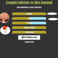 Ezequiel Calvente vs Alex Damasdi h2h player stats