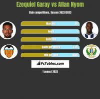 Ezequiel Garay vs Allan Nyom h2h player stats