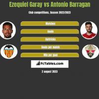 Ezequiel Garay vs Antonio Barragan h2h player stats