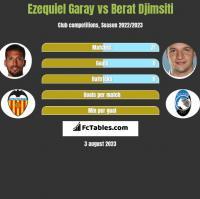 Ezequiel Garay vs Berat Djimsiti h2h player stats