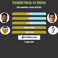 Ezequiel Garay vs Chema h2h player stats