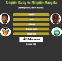 Ezequiel Garay vs Eliaquim Mangala h2h player stats