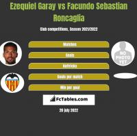 Ezequiel Garay vs Facundo Sebastian Roncaglia h2h player stats