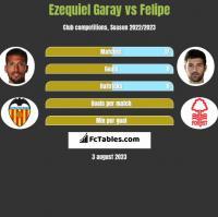Ezequiel Garay vs Felipe h2h player stats