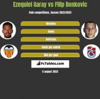 Ezequiel Garay vs Filip Benkovic h2h player stats