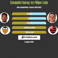 Ezequiel Garay vs Filipe Luis h2h player stats