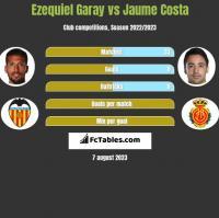 Ezequiel Garay vs Jaume Costa h2h player stats