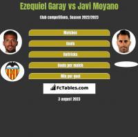 Ezequiel Garay vs Javi Moyano h2h player stats