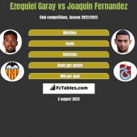 Ezequiel Garay vs Joaquin Fernandez h2h player stats