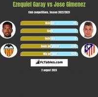 Ezequiel Garay vs Jose Gimenez h2h player stats