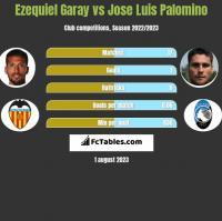 Ezequiel Garay vs Jose Luis Palomino h2h player stats