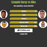 Ezequiel Garay vs Kiko h2h player stats
