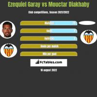 Ezequiel Garay vs Mouctar Diakhaby h2h player stats