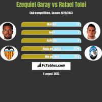 Ezequiel Garay vs Rafael Toloi h2h player stats