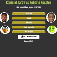 Ezequiel Garay vs Roberto Rosales h2h player stats