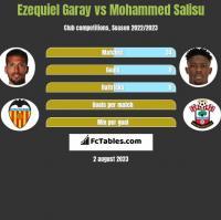 Ezequiel Garay vs Mohammed Salisu h2h player stats