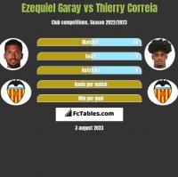 Ezequiel Garay vs Thierry Correia h2h player stats