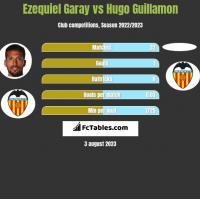 Ezequiel Garay vs Hugo Guillamon h2h player stats