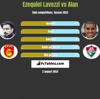 Ezequiel Lavezzi vs Alan h2h player stats