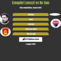 Ezequiel Lavezzi vs Ke Sun h2h player stats